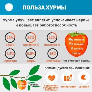 В чем польза фрукта