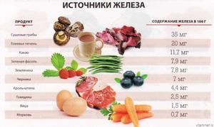 Источники железа в продуктах