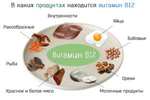 Польза витамина в 12